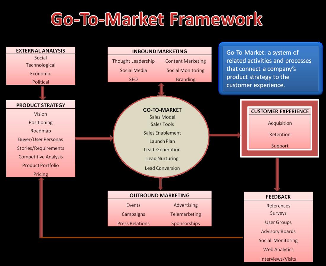 go-to-market-strategy
