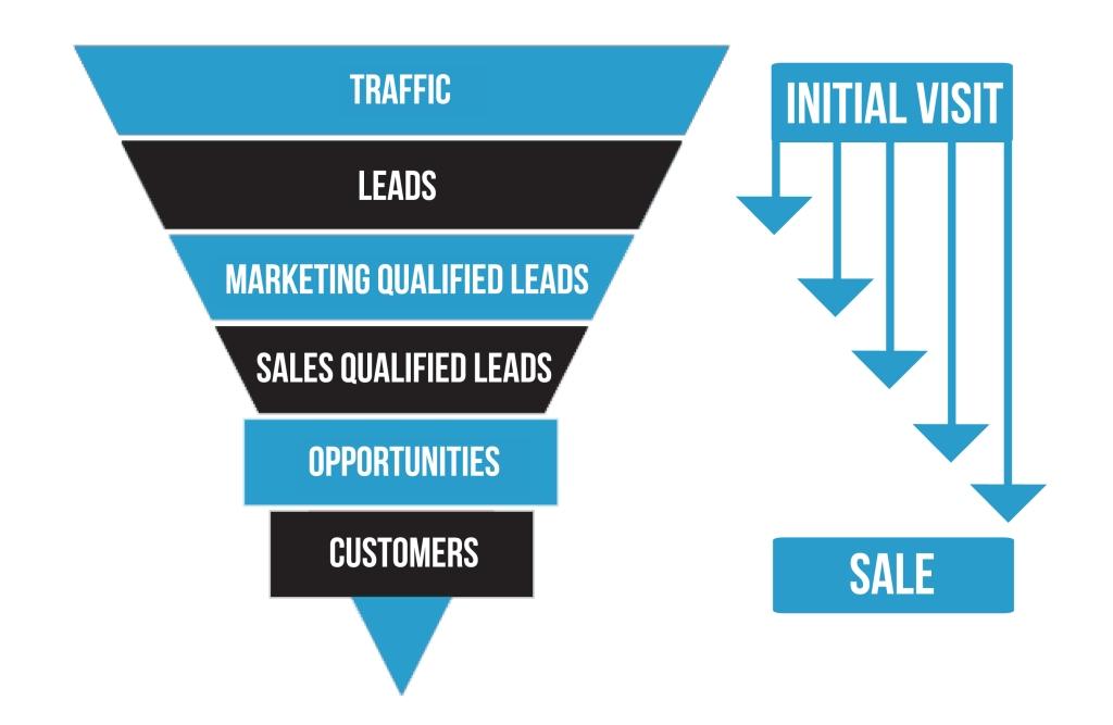 content-marketing-diagram