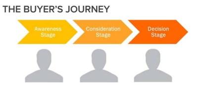 decision-journey