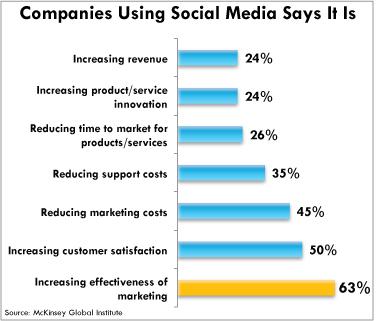social-media-effectiveness