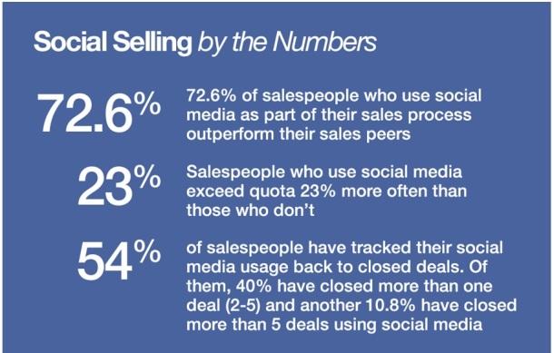 social-selling-data