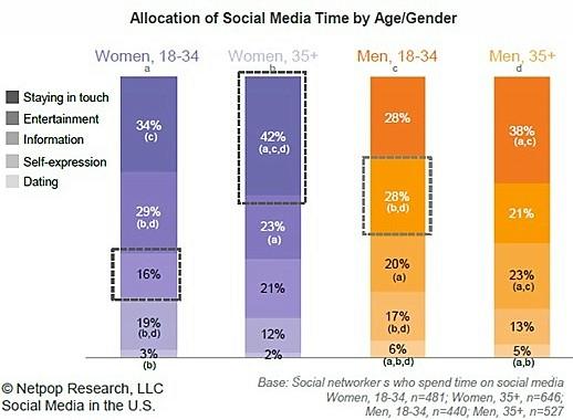 social-media-time
