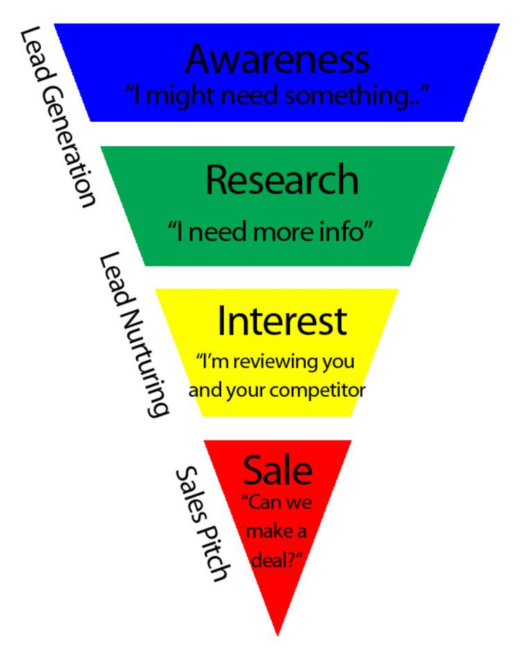 Sales Funnel Improvement Tips – Free Sales Training Articles and Insights