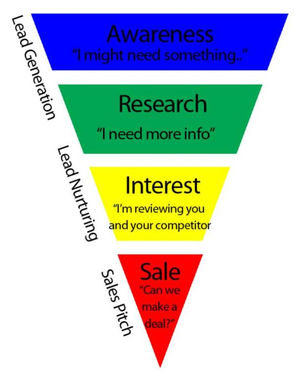 sales-funnel-graph