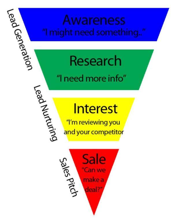 sales-funnel-graph