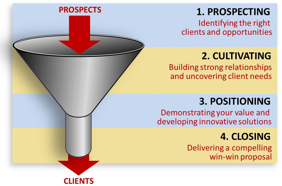 sales prospecting – The Bitter Business
