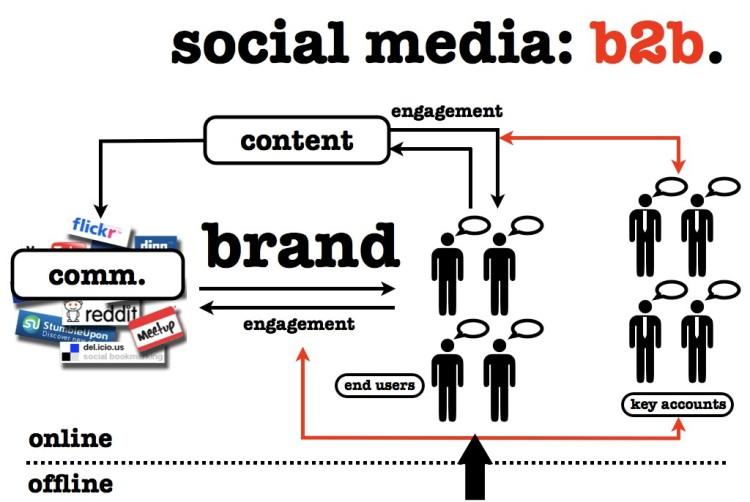 b2b-social-media