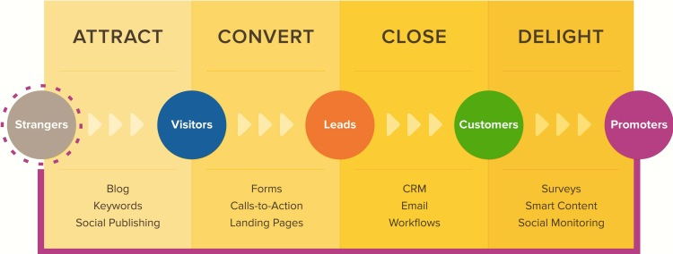 inbound-marketing-terms