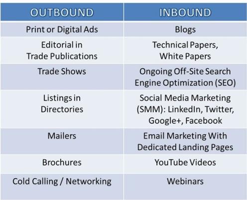 marketing-strategy-options