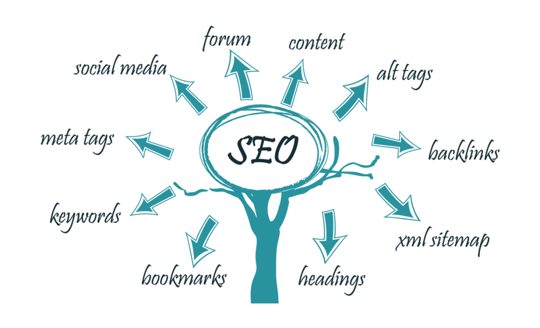 SEO-marketing-Ireland