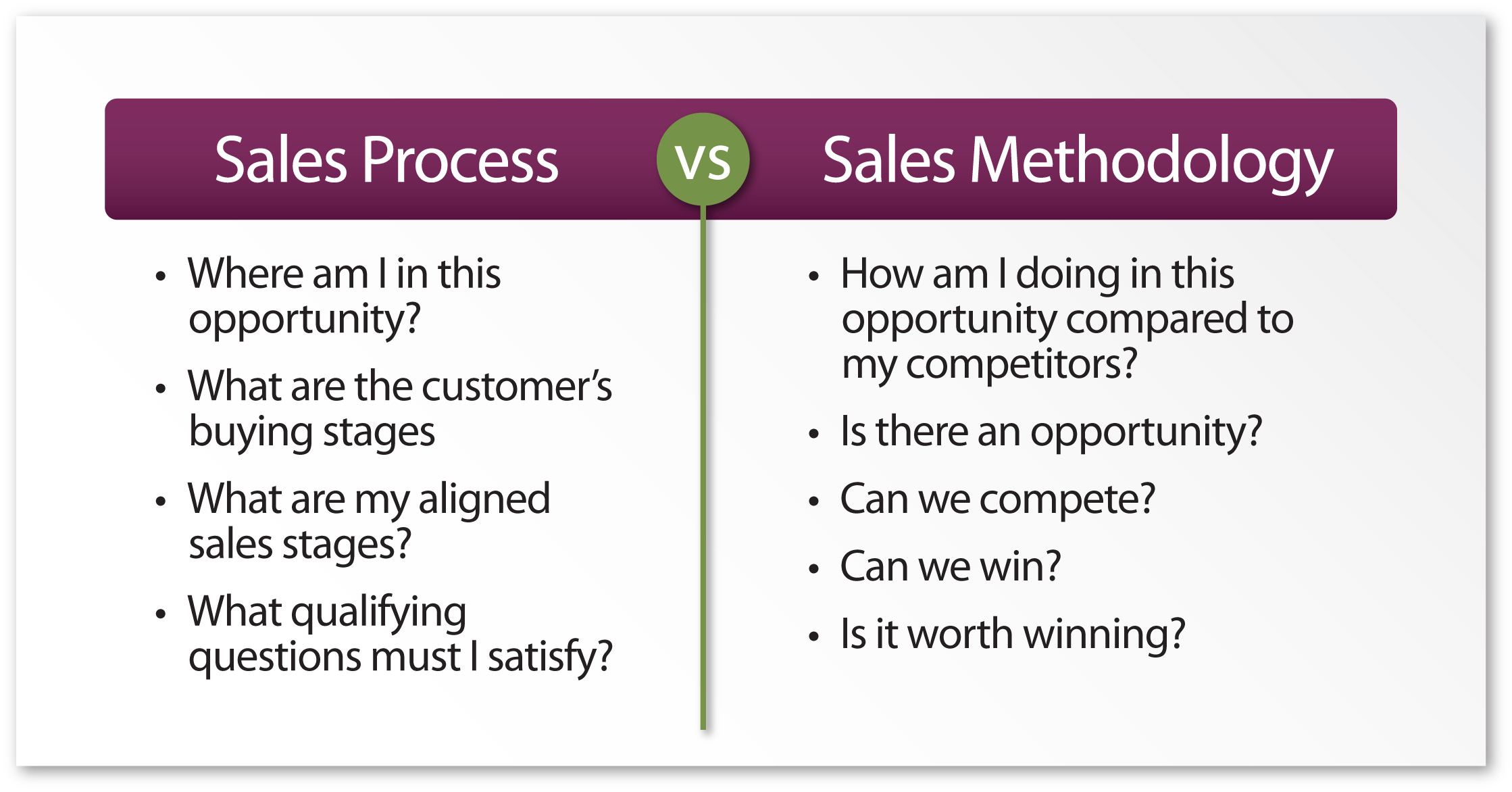 The Seven Stages of the Sales Cycle