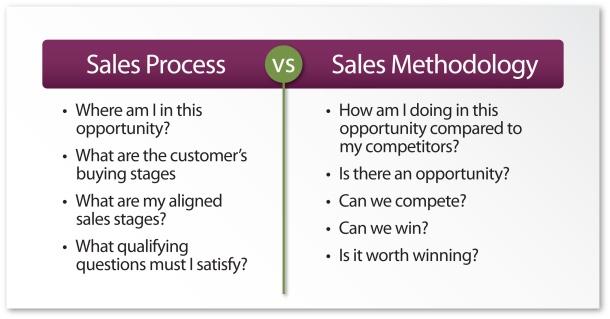 sales-process-methodology