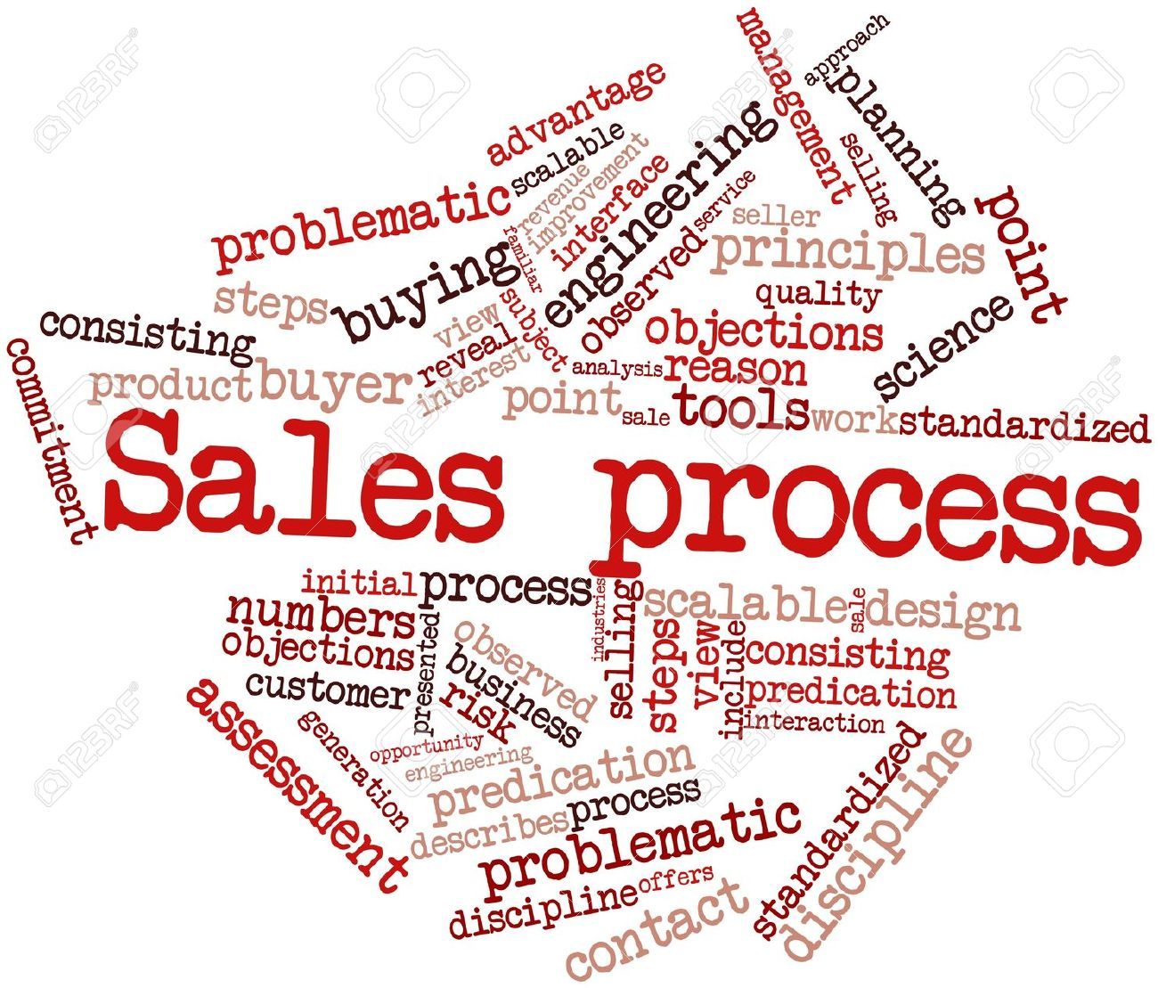 The Sales Process – The Bitter Business