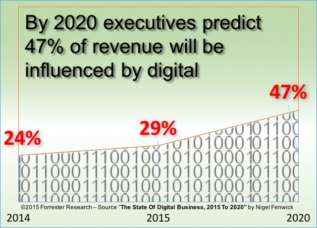 digital-selling-impact