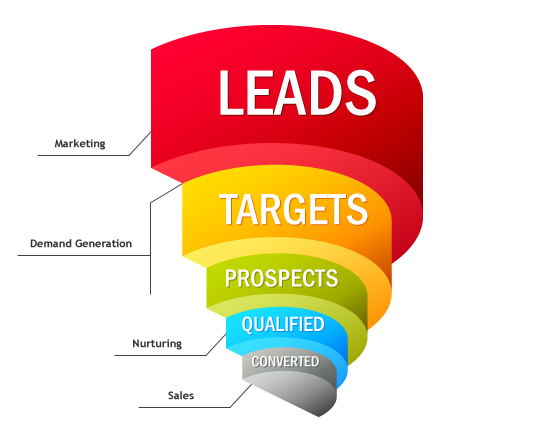 lead-generation-process