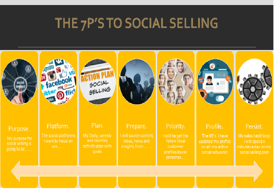 7p-to-social-selling