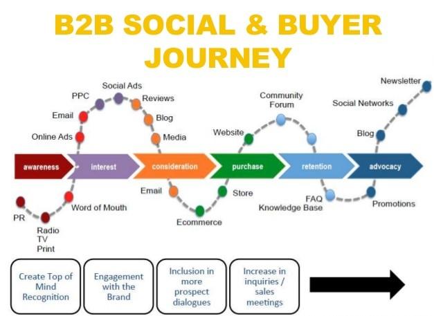 b2b-buyers-journey