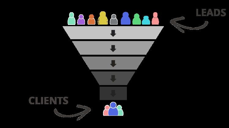 sales-skills-definition